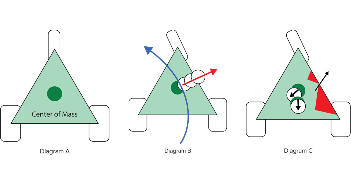 Center of Mass Diagram - Trikes
